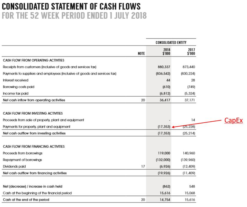 CapEx in Cash Flow Statement