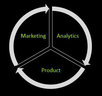 marketing growth engine