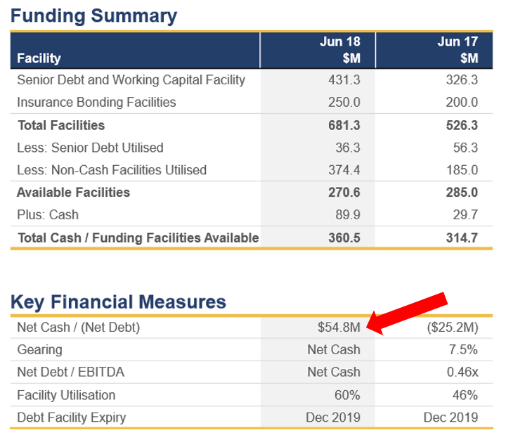 Looking at the company's key debt-related metrics as presented in RCR's FY2018 AGM Presentation & Update, The company was in a net cash position