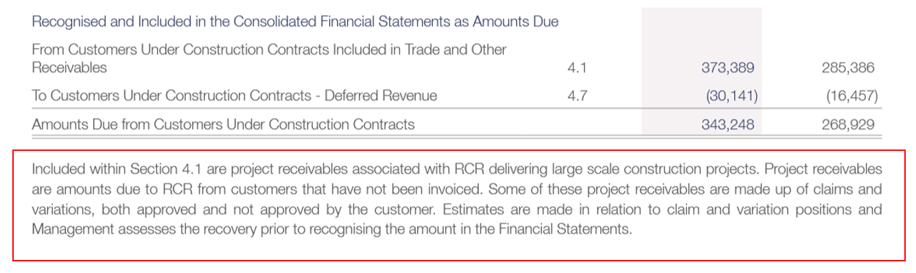 it is notable that $343.2m (or 76%) of it comprised Receivables from Customers under Construction Contracts. The concerning thing about these figures is that they are heavily dependent on management's judgement